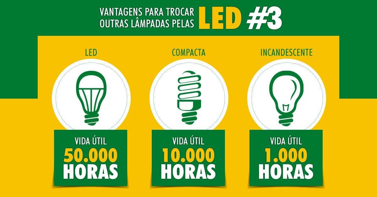 Vantagem da Lâmpada de LED